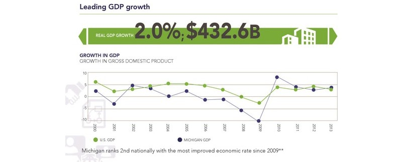 michigan-gdp-growth-sm
